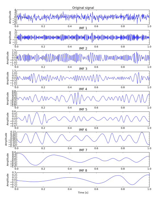 3) EMD, using Akima's spline instead of natural cubic, performed on normal random data. First row is the input signal and the following relate to respective IMF. Plots are not in the same y scale.