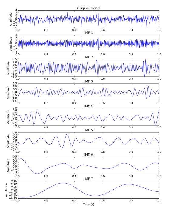 1) EMD decomposition of normal random data. First row is the input signal and the following relate to respective IMF. Plots are not in the same y scale.