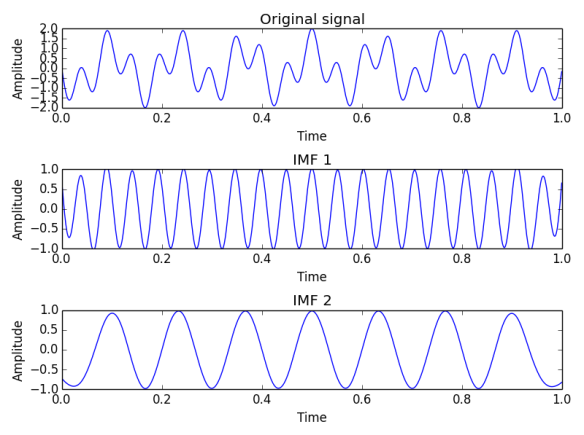 Fig. 1. Input signal for EMD consists of two sines with frequency 7.5 and 19.5 Hz. Those modes have been extracted in IMFs - first contains 19.5 Hz and second 7.5 Hz.