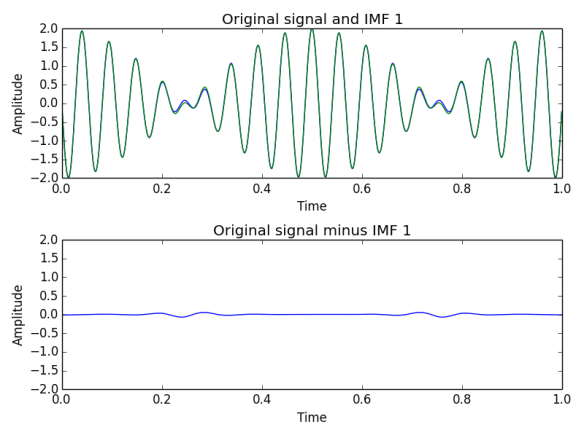 Fig. 2. EMD performed on signal made of two sines with 17.5 and 19.5 Hz frequencies. In first row original signal (blue) and first IMF (green) are overlapping. Second row shows difference between them.