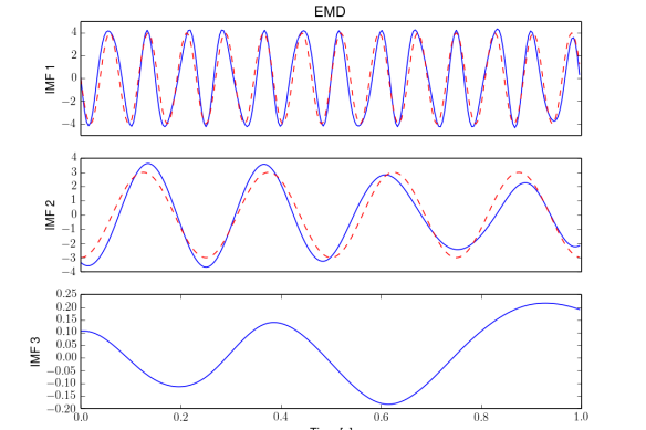 2) EMD decomposition of input signal. IMFs are drawn with blue lines, whereas red dashed line represents input component with the closest frequency.