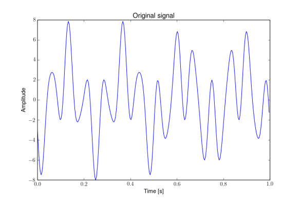 1) Original input signal composed out of 3 harmonic functions - 4, 13 and 21 Hz.