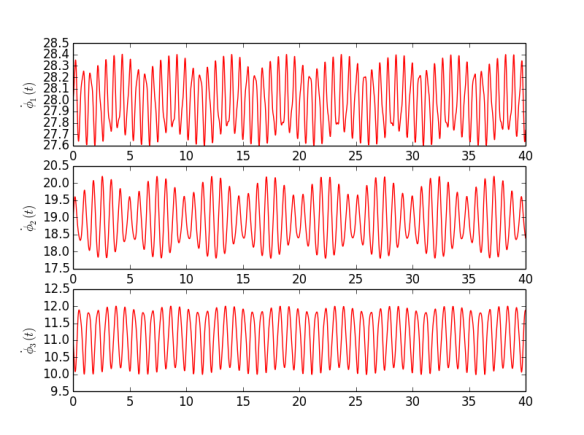 Fig. 1. Instantaneous frequencies of all oscillators in experiment.