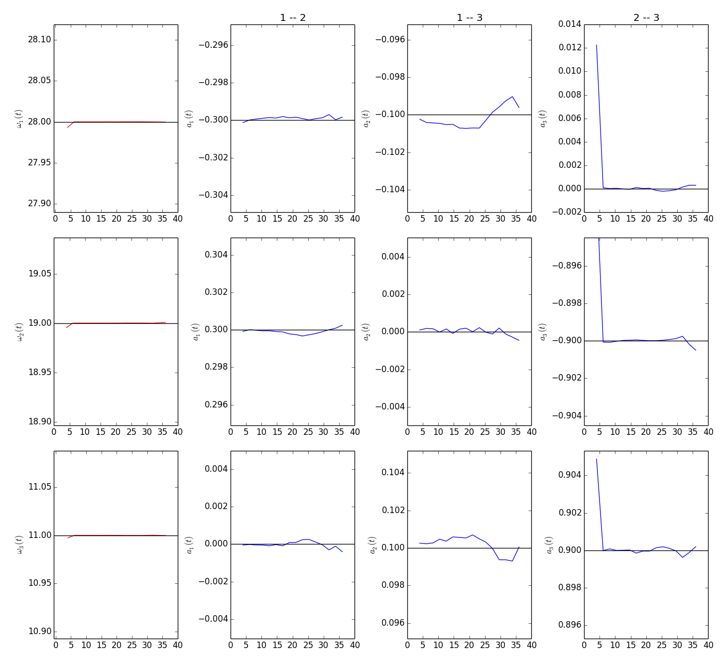 Fig. 2. Extracted parameters for presented dynamical system. First column shows values on intrinsic frequencies and the rest respective to title coupling value. Horizontal black lines indicate what are expected values.