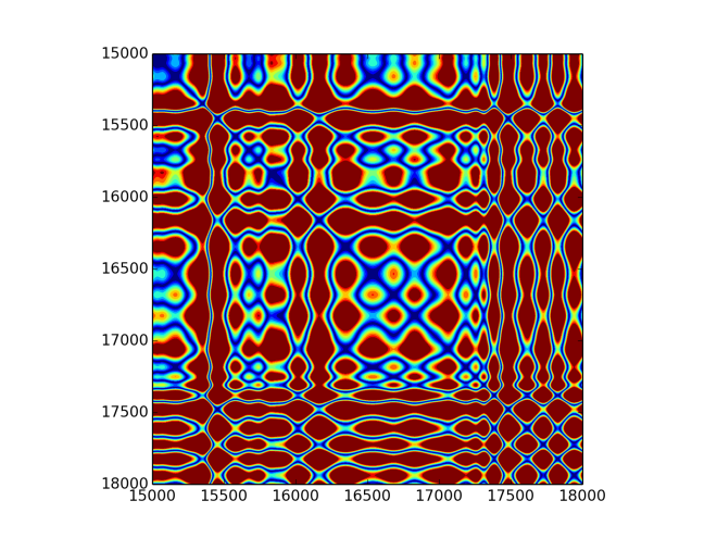 Recurrence plot for fifth IMF of chainsaw sound.