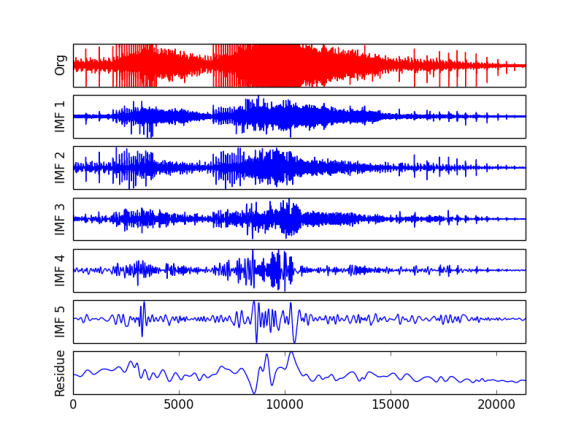 Signal (red) of chainsaw sound and its first five IMFs.