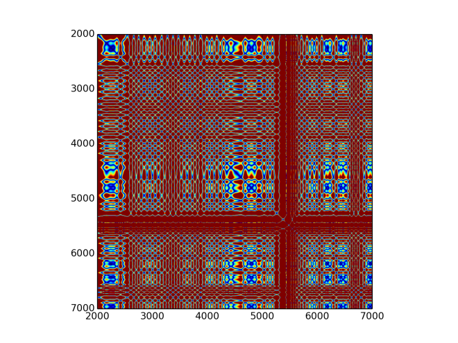 Recurrence plot for fifth IMF of disconnected sound.