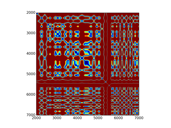 Recurrence plot for all IMFs above fifth of disconnected sound.