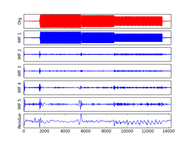 Signal (red) of disconnect sound and its first five IMFs.