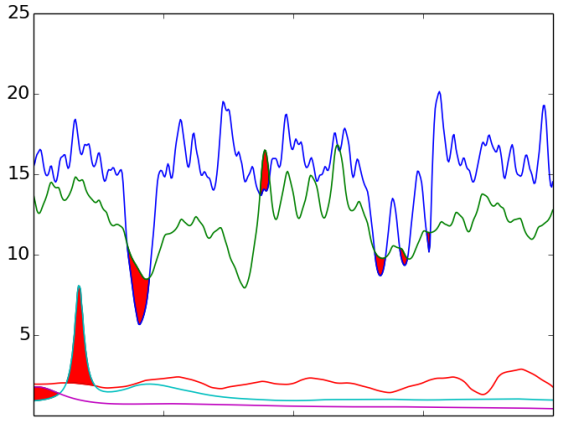 Fig. 1. Plot of instantaneous frequency for each IMF as a function of time. Coloured regions indicates where the frequency crossing over occurs. Metric M_{\text{I}} penalises based on the length of those regions.