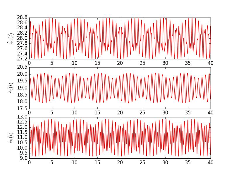 Phase dynamics, i.e. time derivative, in simple Kuramoto model.